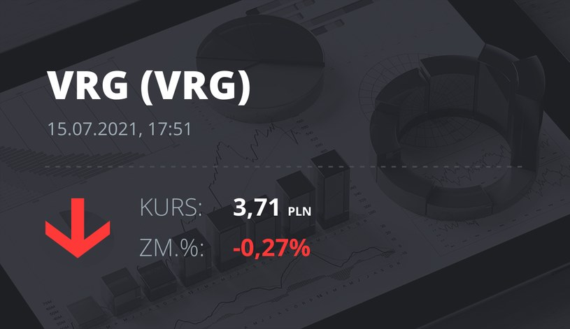 Notowania akcji spółki VRG z 15 lipca 2021 roku