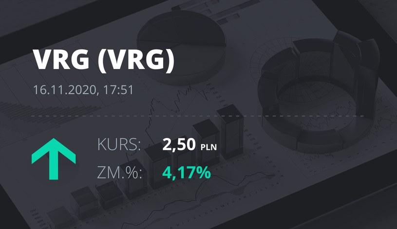 Notowania akcji spółki VRG z 16 listopada 2020 roku