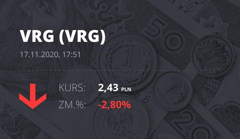 Notowania akcji spółki VRG z 17 listopada 2020 roku
