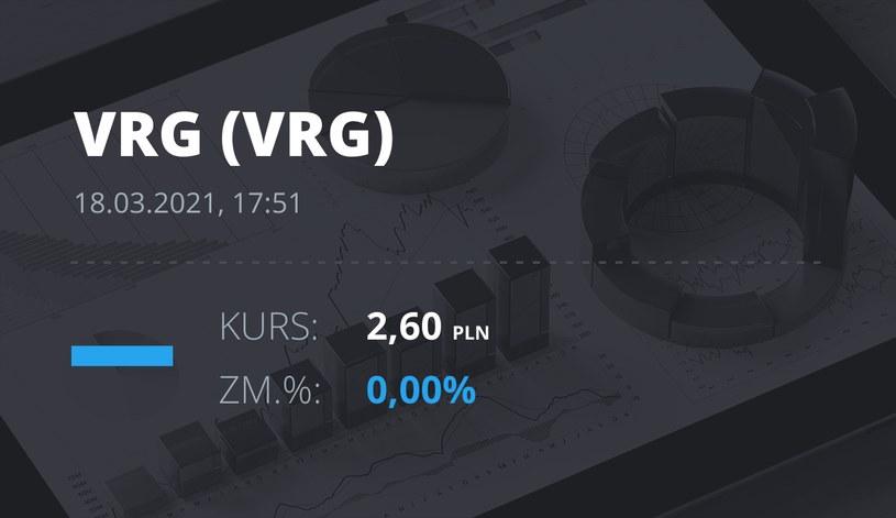 Notowania akcji spółki VRG z 18 marca 2021 roku