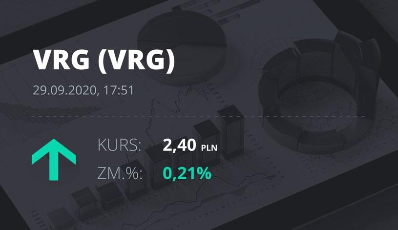 Notowania akcji spółki VRG z 29 września 2020 roku