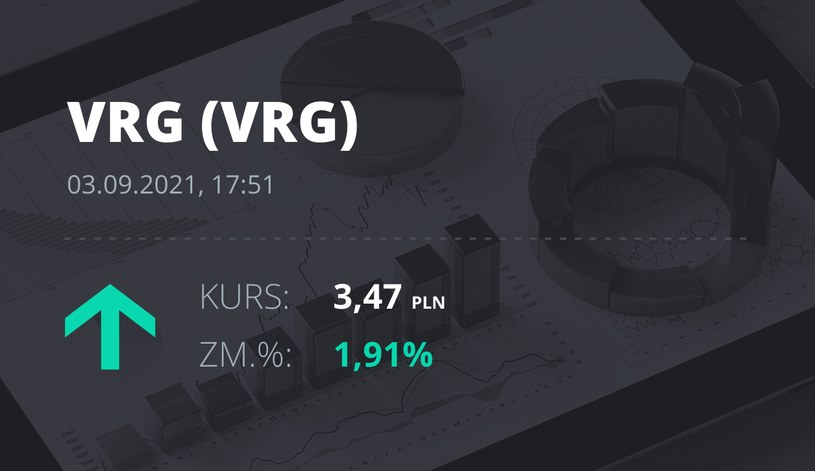 Notowania akcji spółki VRG z 3 września 2021 roku