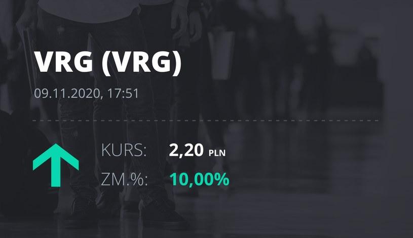 Notowania akcji spółki VRG z 9 listopada 2020 roku