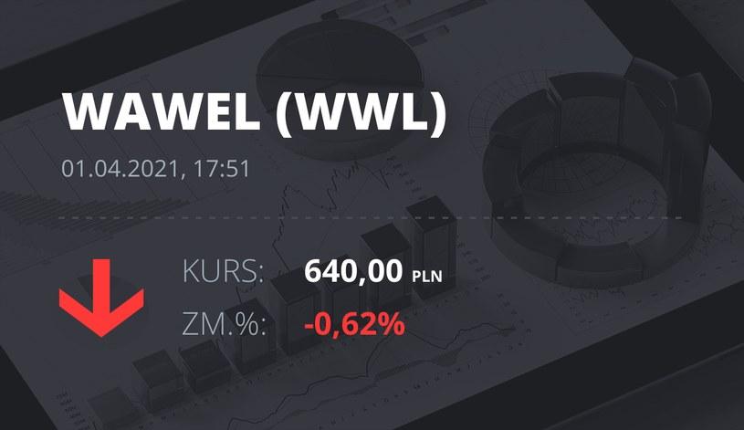 Notowania akcji spółki Wawel z 1 kwietnia 2021 roku