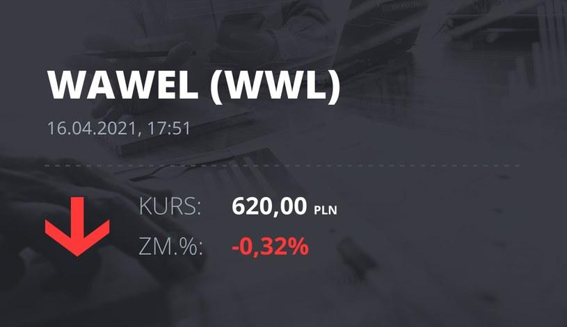 Notowania akcji spółki Wawel z 16 kwietnia 2021 roku
