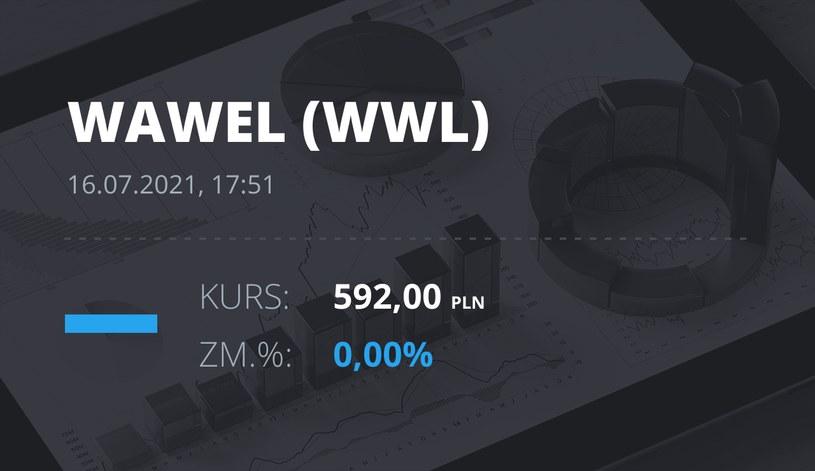 Notowania akcji spółki Wawel z 16 lipca 2021 roku