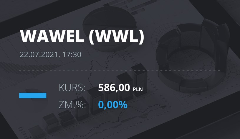 Notowania akcji spółki Wawel z 22 lipca 2021 roku