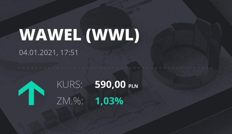 Notowania akcji spółki Wawel z 4 stycznia 2021 roku