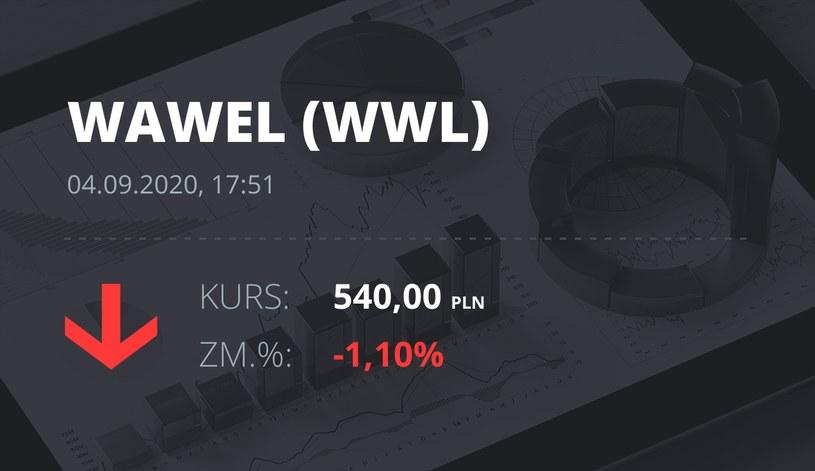 Notowania akcji spółki Wawel z 4 września 2020 roku