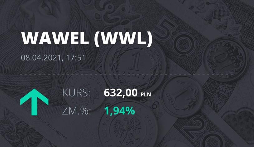 Notowania akcji spółki Wawel z 8 kwietnia 2021 roku