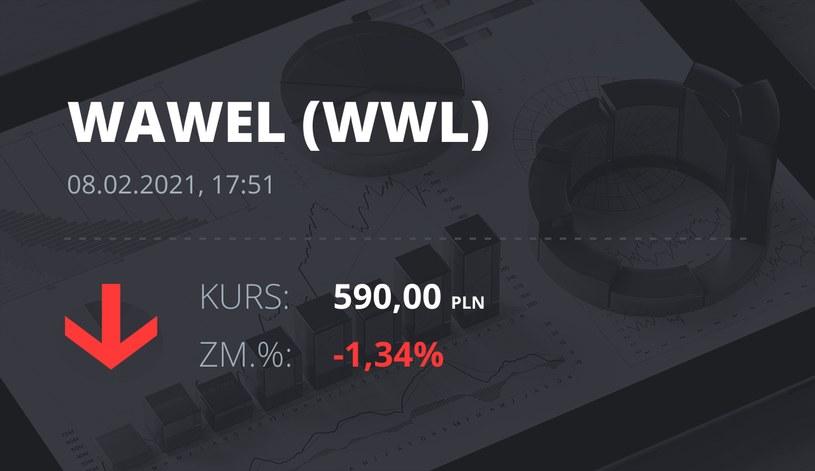 Notowania akcji spółki Wawel z 8 lutego 2021 roku