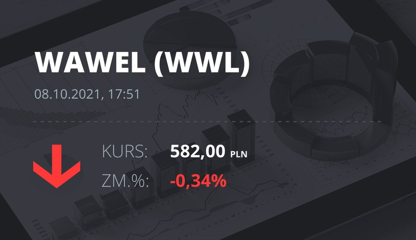 Notowania akcji spółki Wawel z 8 października 2021 roku