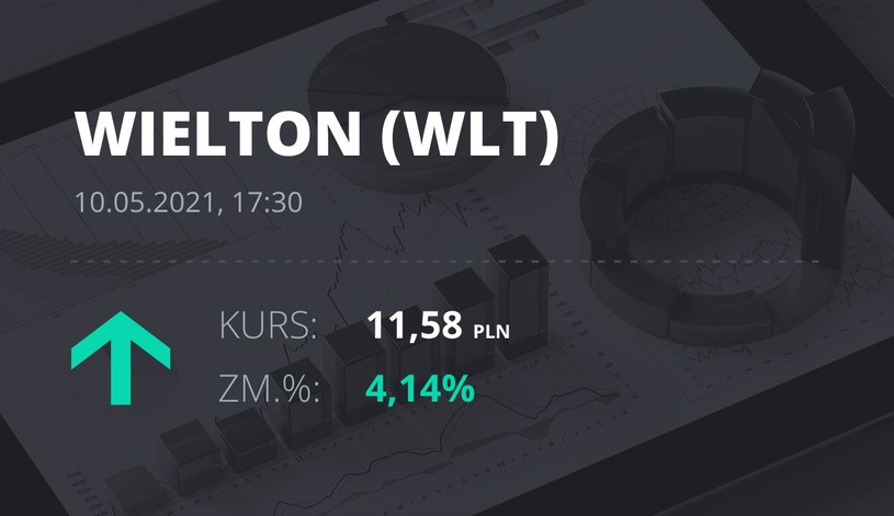 Notowania akcji spółki Wielton z 10 maja 2021 roku