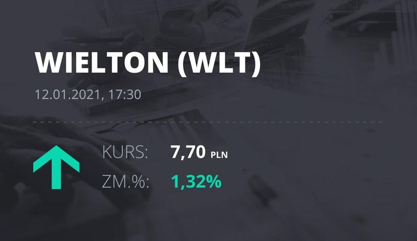 Notowania akcji spółki Wielton z 12 stycznia 2021 roku
