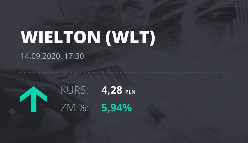 Notowania akcji spółki Wielton z 14 września 2020 roku