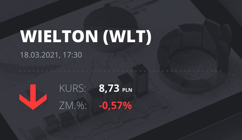 Notowania akcji spółki Wielton z 18 marca 2021 roku