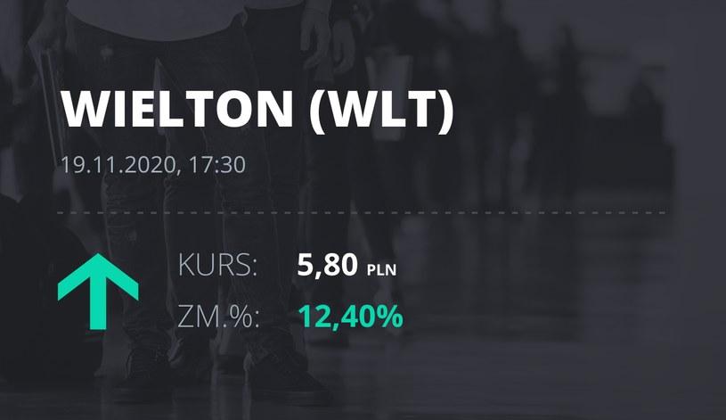 Notowania akcji spółki Wielton z 19 listopada 2020 roku