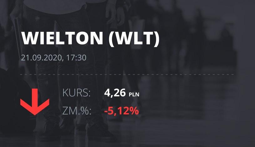 Notowania akcji spółki Wielton z 21 września 2020 roku