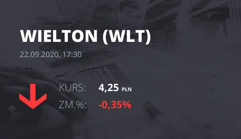Notowania akcji spółki Wielton z 22 września 2020 roku