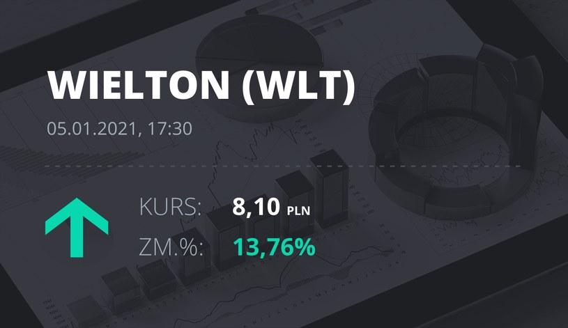 Notowania akcji spółki Wielton z 5 stycznia 2021 roku