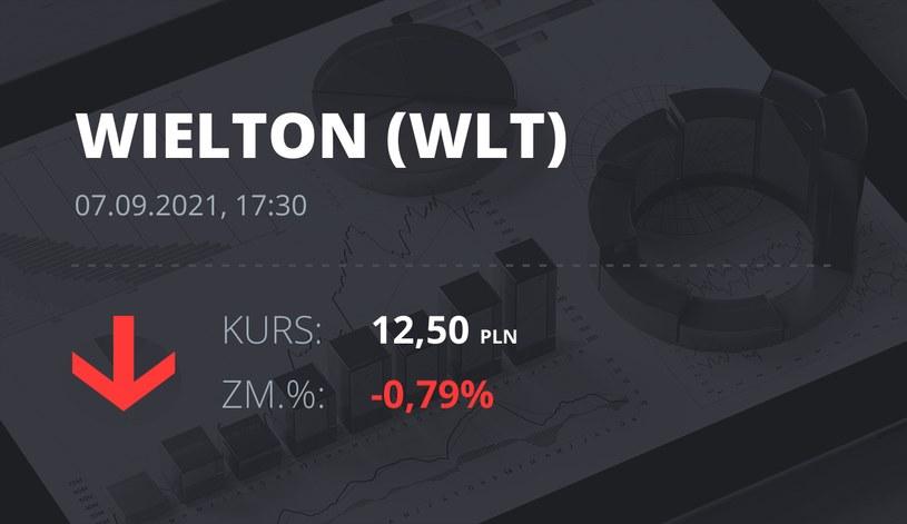 Notowania akcji spółki Wielton z 7 września 2021 roku