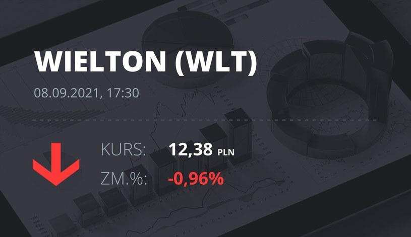 Notowania akcji spółki Wielton z 8 września 2021 roku