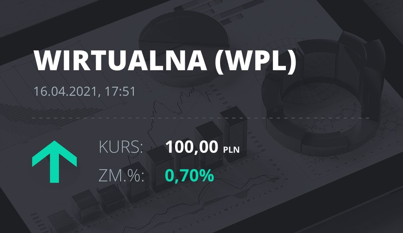 Notowania akcji spółki Wirtualna Polska z 16 kwietnia 2021 roku