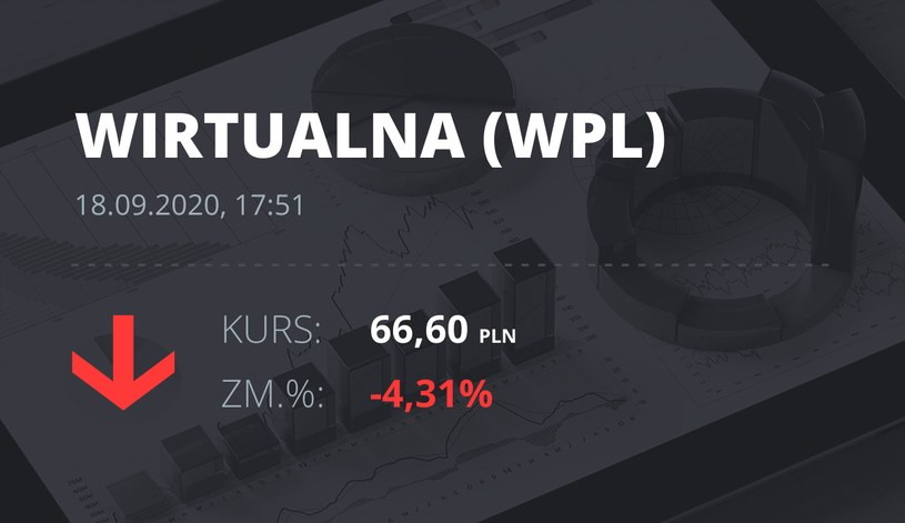Notowania akcji spółki Wirtualna Polska z 18 września 2020 roku