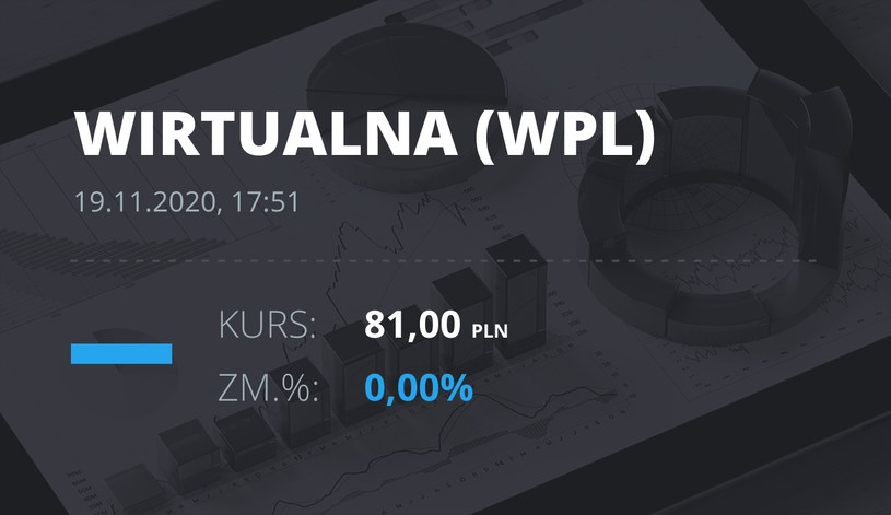 Notowania akcji spółki Wirtualna Polska z 19 listopada 2020 roku