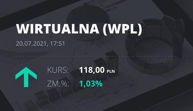Notowania akcji spółki Wirtualna Polska z 20 lipca 2021 roku