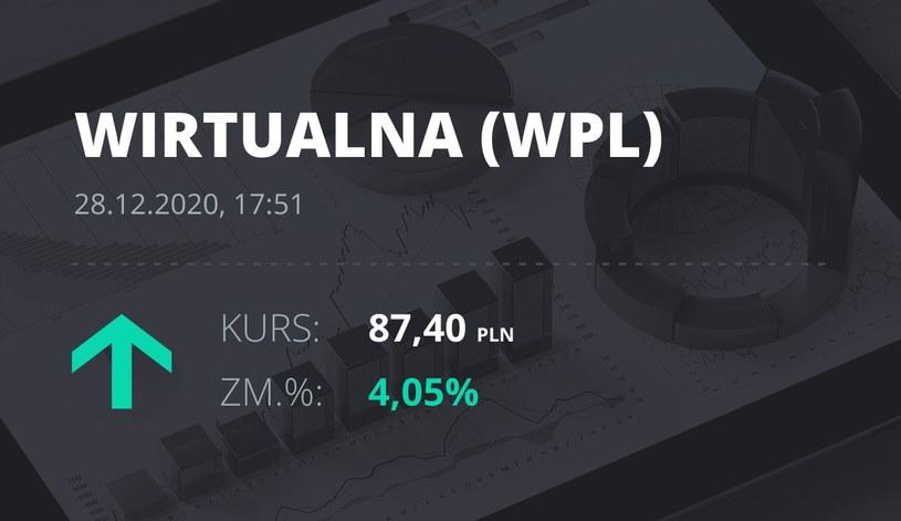 Notowania akcji spółki Wirtualna Polska z 28 grudnia 2020 roku