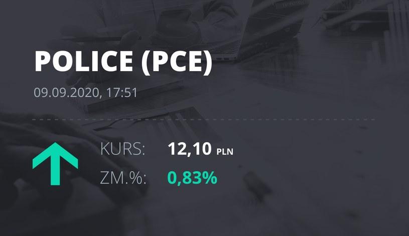 Notowania akcji spółki Zakłady Chemiczne Police z 9 września 2020 roku