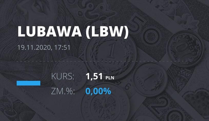 """Notowania akcji spółki Zakłady Konfekcji Technicznej """"LUBAWA"""" z 19 listopada 2020 roku"""