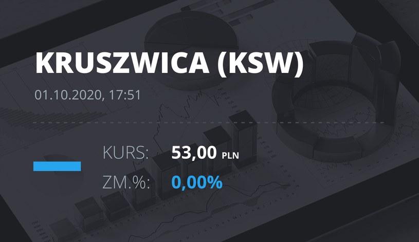 """Notowania akcji spółki Zakłady Tłuszczowe """"Kruszwica"""" SA z 1 października 2020 roku"""