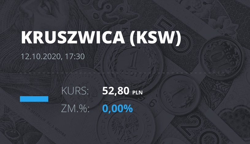 """Notowania akcji spółki Zakłady Tłuszczowe """"Kruszwica"""" SA z 12 października 2020 roku"""