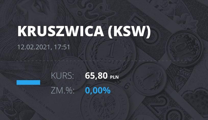 """Notowania akcji spółki Zakłady Tłuszczowe """"Kruszwica"""" SA z 12 lutego 2021 roku"""
