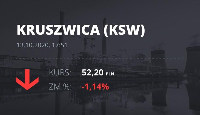 """Notowania akcji spółki Zakłady Tłuszczowe """"Kruszwica"""" SA z 13 października 2020 roku"""
