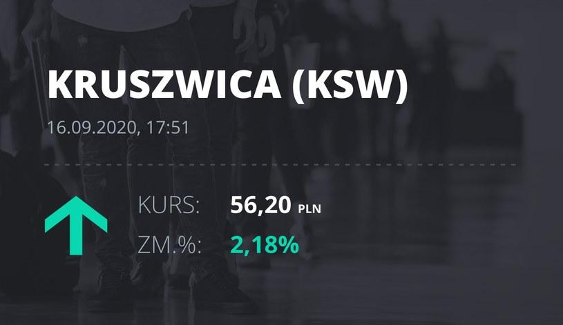 """Notowania akcji spółki Zakłady Tłuszczowe """"Kruszwica"""" SA z 16 września 2020 roku"""