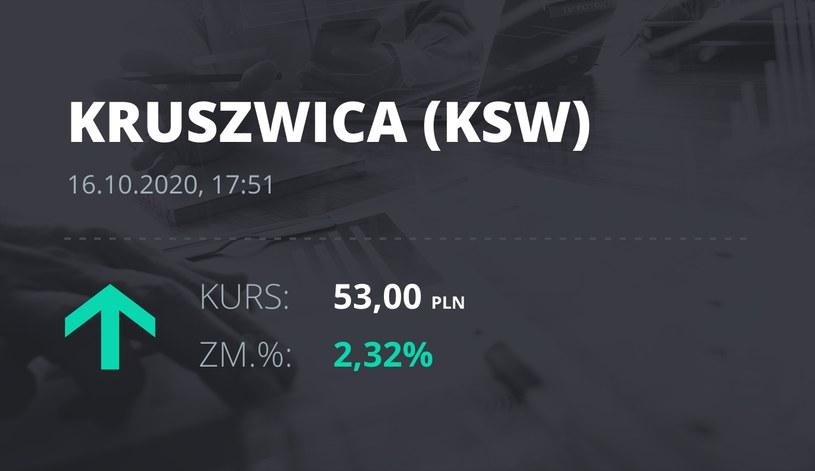 """Notowania akcji spółki Zakłady Tłuszczowe """"Kruszwica"""" SA z 16 października 2020 roku"""
