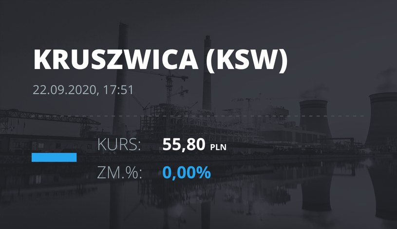 """Notowania akcji spółki Zakłady Tłuszczowe """"Kruszwica"""" SA z 22 września 2020 roku"""
