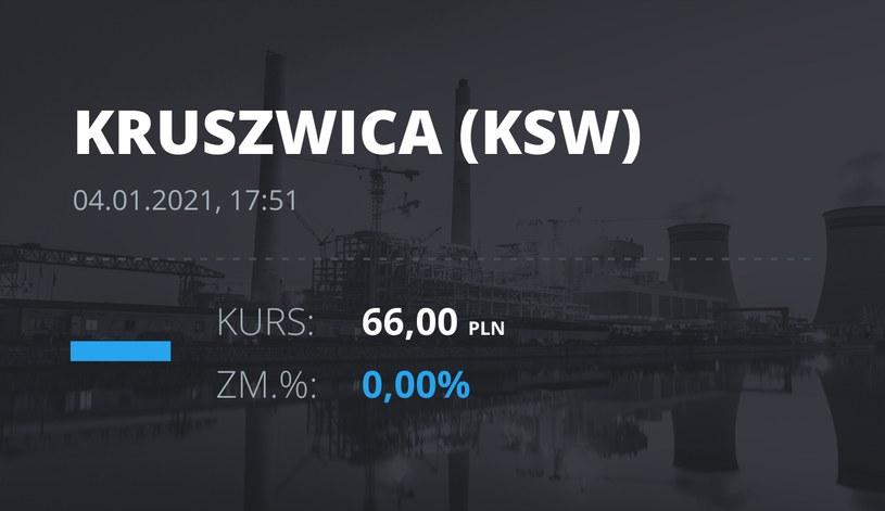 """Notowania akcji spółki Zakłady Tłuszczowe """"Kruszwica"""" SA z 4 stycznia 2021 roku"""