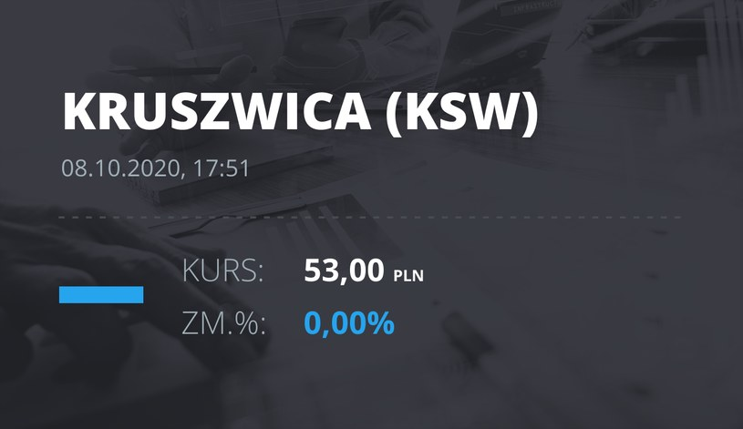 """Notowania akcji spółki Zakłady Tłuszczowe """"Kruszwica"""" SA z 8 października 2020 roku"""