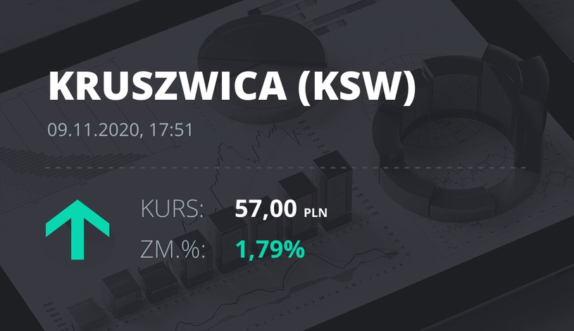 """Notowania akcji spółki Zakłady Tłuszczowe """"Kruszwica"""" SA z 9 listopada 2020 roku"""