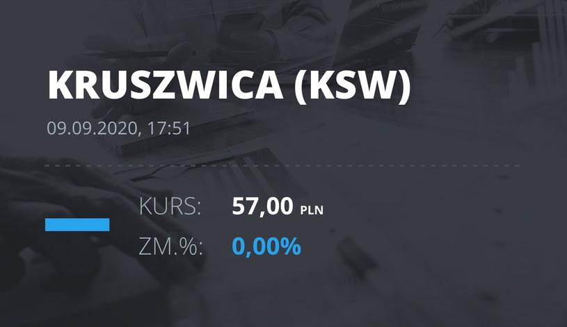 """Notowania akcji spółki Zakłady Tłuszczowe """"Kruszwica"""" SA z 9 września 2020 roku"""