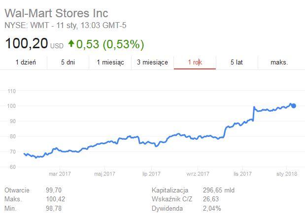 Notowania akcji Walmarta na NYSE w ostatnim roku /Informacja prasowa
