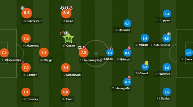 Noty po meczu Borussia - Tottenham. Źródło: www.whoscored.com /INTERIA.PL