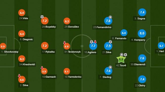 Noty whoscored.com za mecz Dynamo - Man City. Źródło: whoscored.com /INTERIA.PL