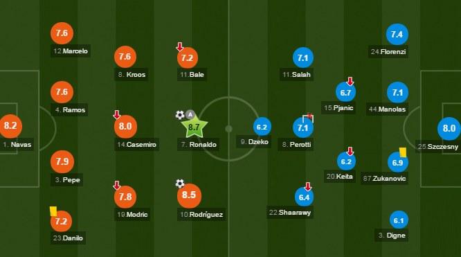Noty za mecz Real - Roma. Źródło: whoscored.com /AFP