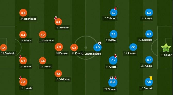 Noty za mecz Wolfsburg - Bayern. Źródło: www.whoscored.com /INTERIA.PL