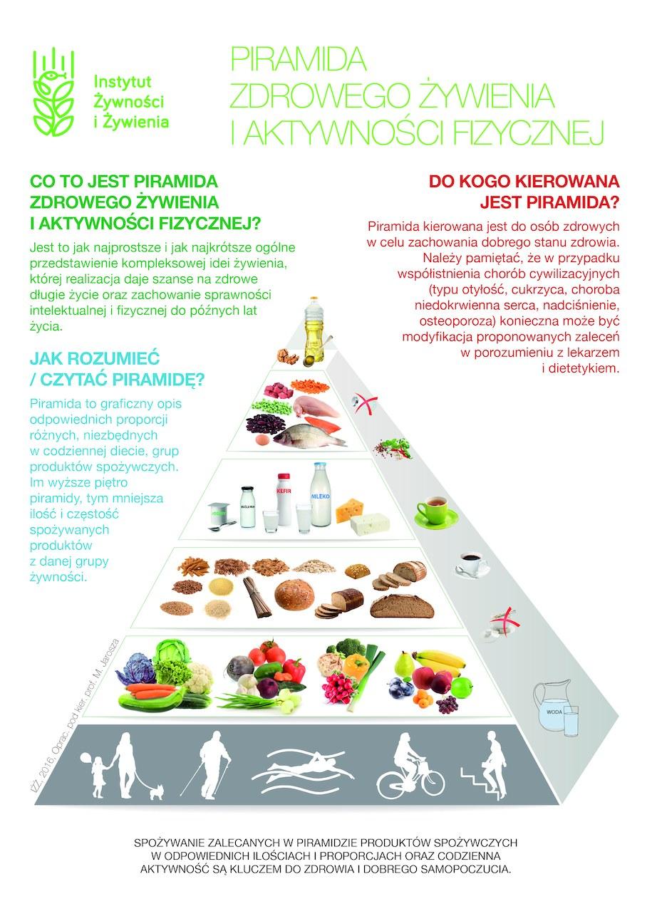 Nowa piramida żywienia /Materiały prasowe
